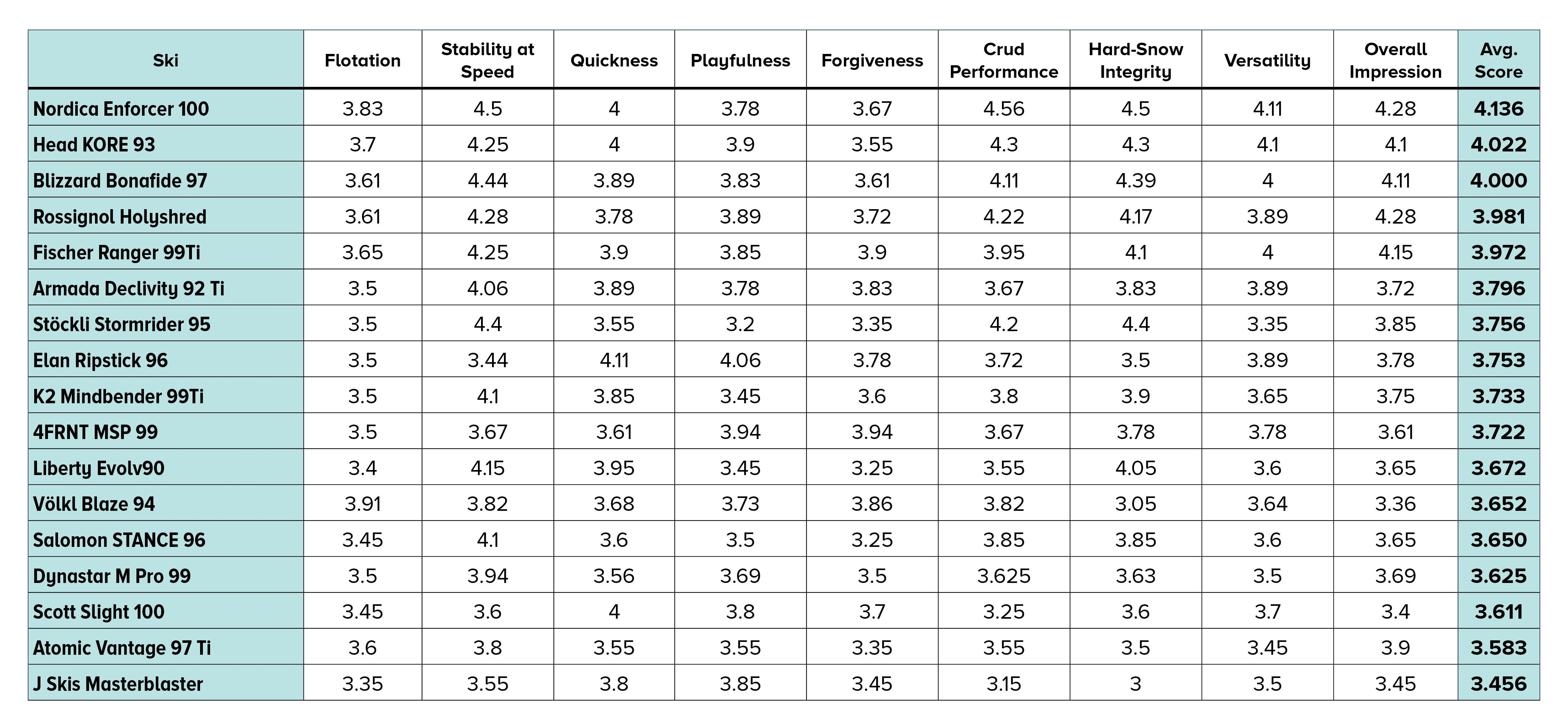 2021 SKI Test Scores for Men All-Mountain category