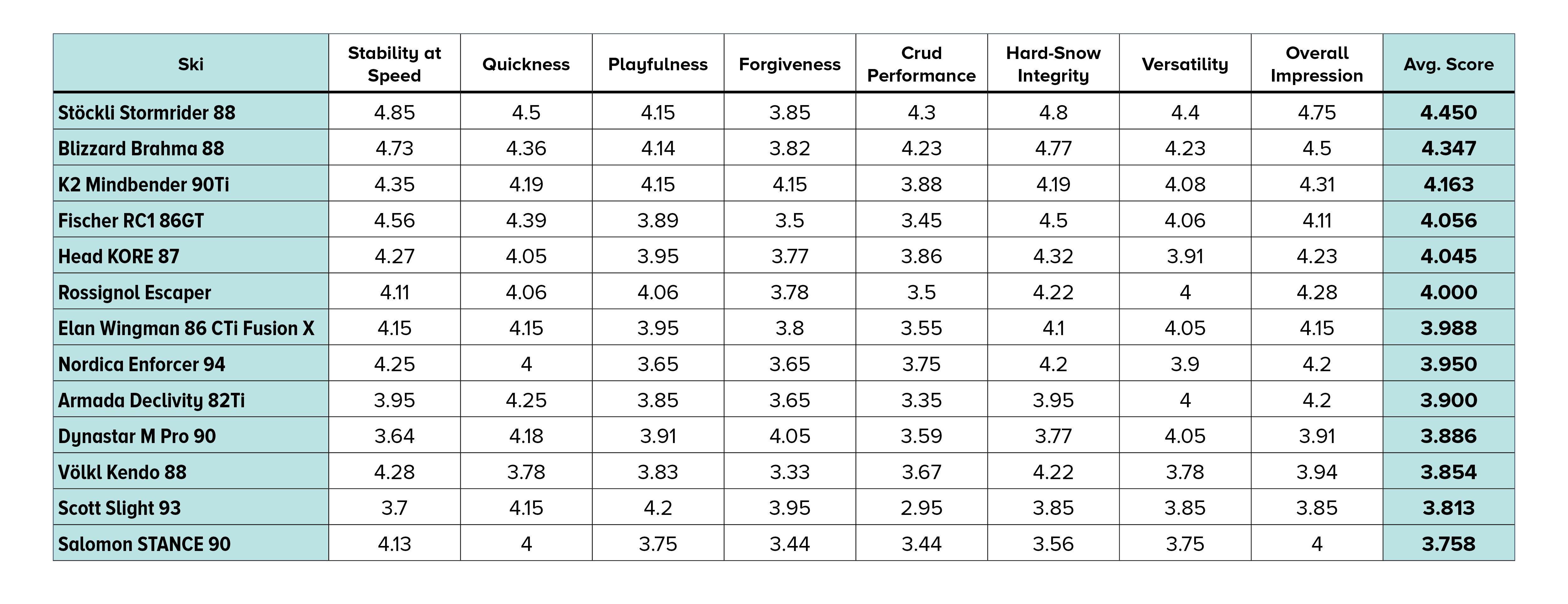 2021 SKI Test Scores for Mens Frontside skis
