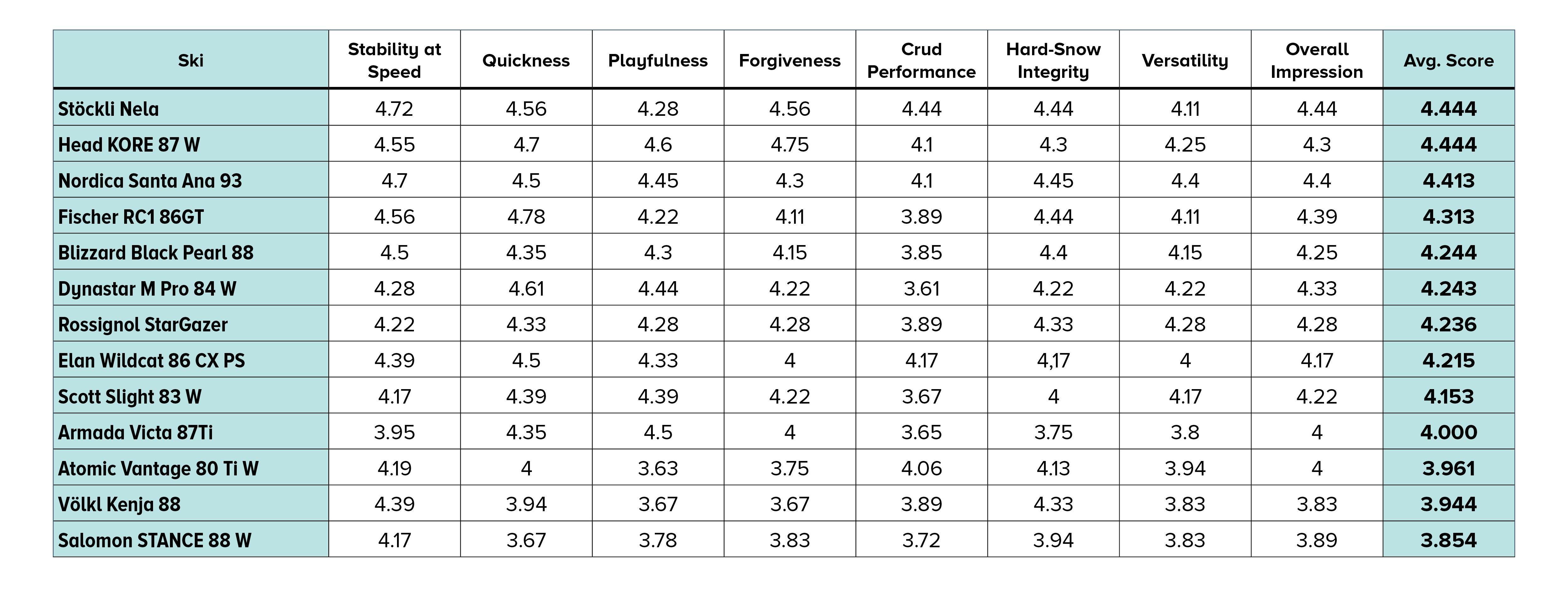 2021 SKI Test Scores for Women's Frontside Skis